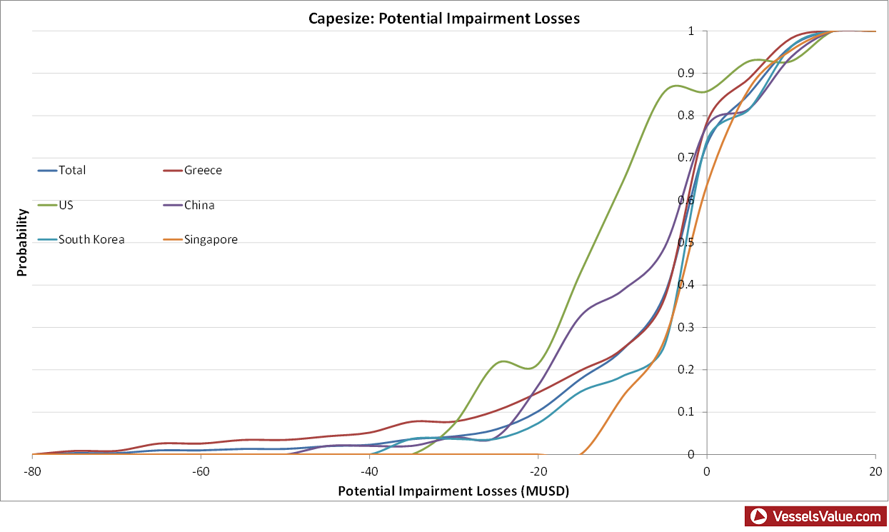 Graph 1: Potential impairment losses of sampled owners [click to enlarge].