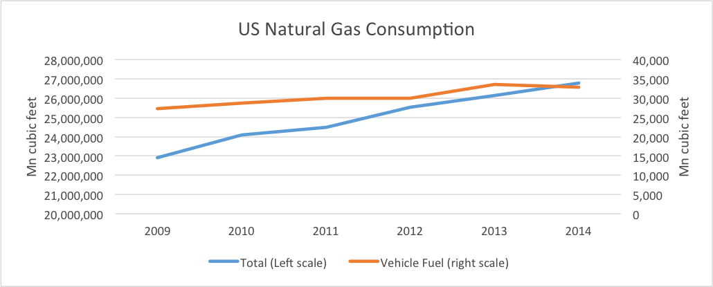 US Nat Gas consumption