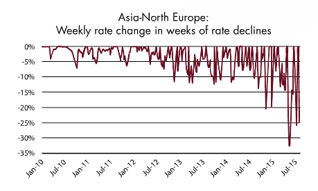 Asia North Europe rate change