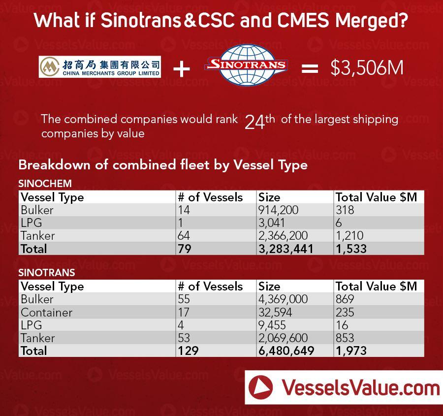 CMES Sinotrans merger