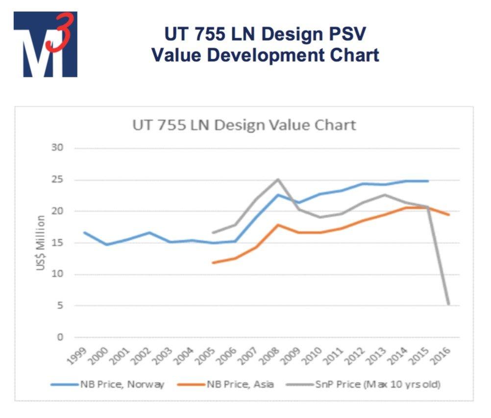 M3 PSV values