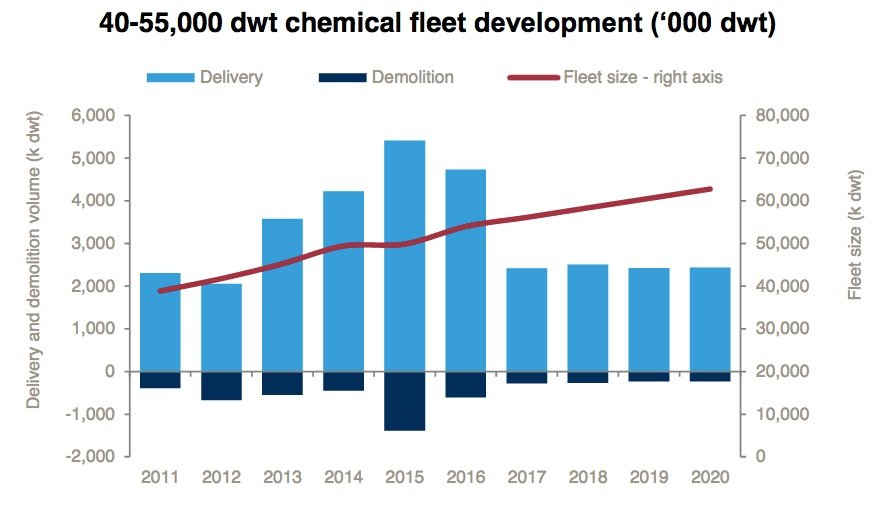Growth of the global MR chemical/product tanker fleet [Source: Drewry's Chemical Forecaster]