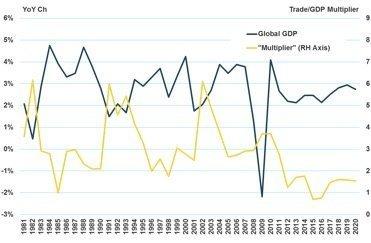 MSI Chart 1