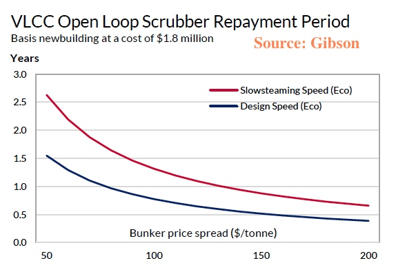 Financial case for scrubber retrofitting clouded by current narrow